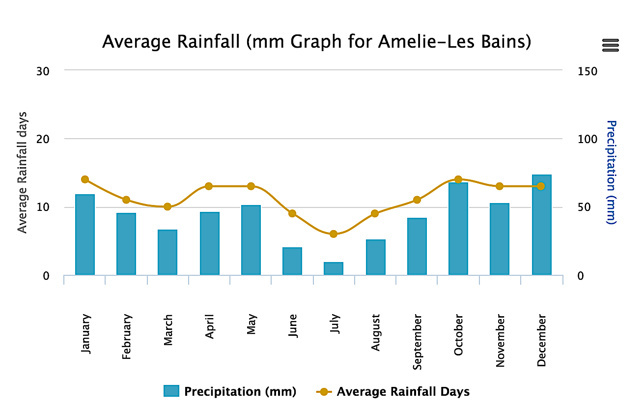 rainfall chart amelie-les-bains