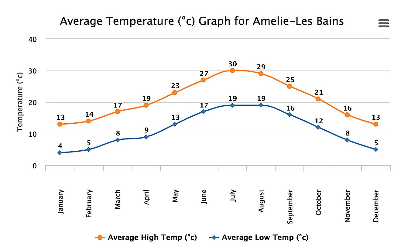 temperature chart amelie-les-bains